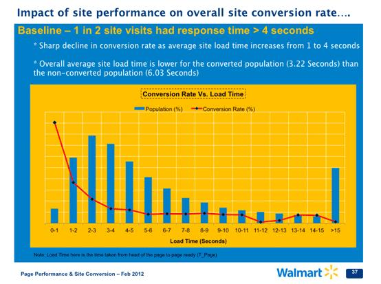 UX effect on conversion rate